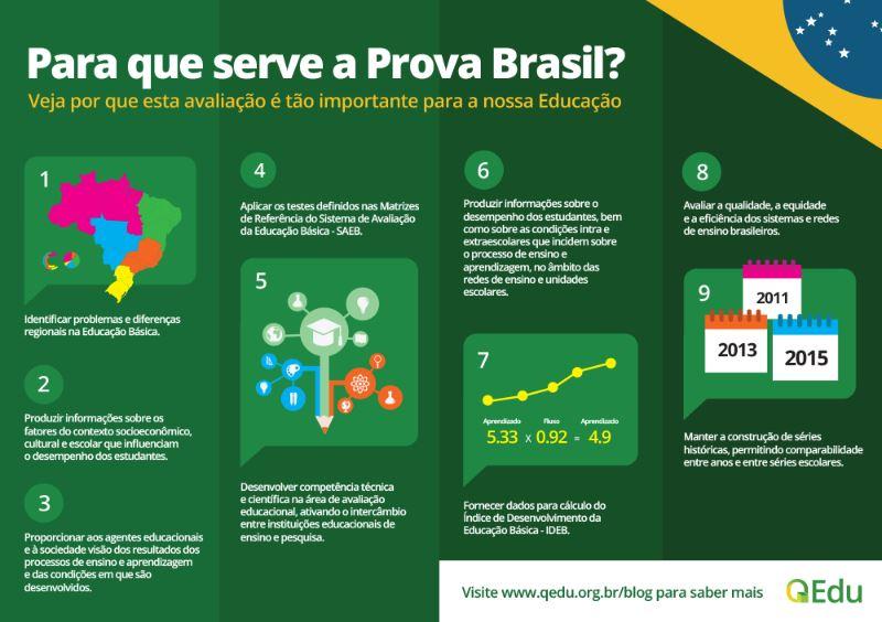 O que cai na Prova Brasil