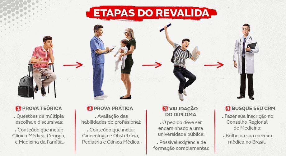 Etapas Revalida
